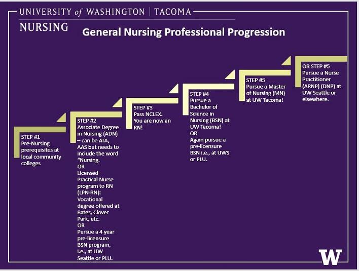 Nursing Progression