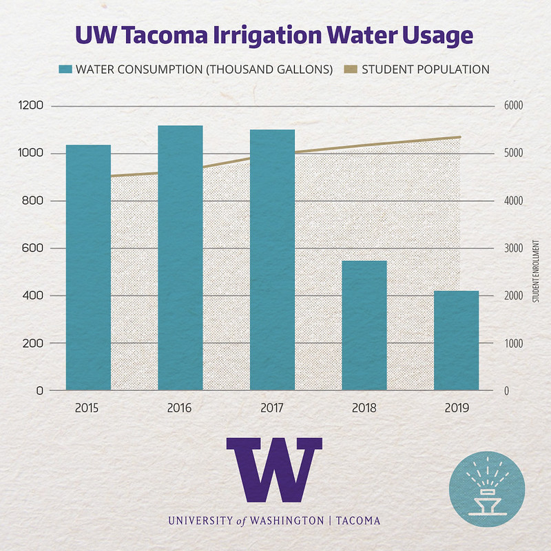 Graph showing the water used for irrigation purposes on campus. There is a noticeable decrease in 2018