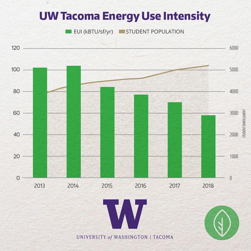 Graph of the campuses Energy Use Intensity from 2010 to 2018. Shows a declining trend