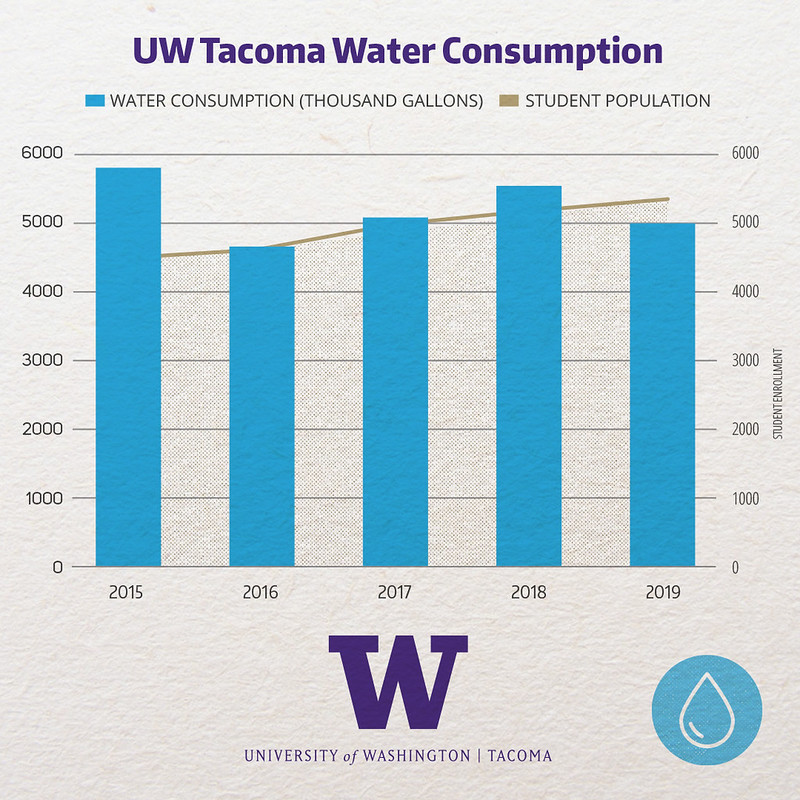 Graph showing the total potable water usage on campus Shows a slight decline from 2015 to 2019