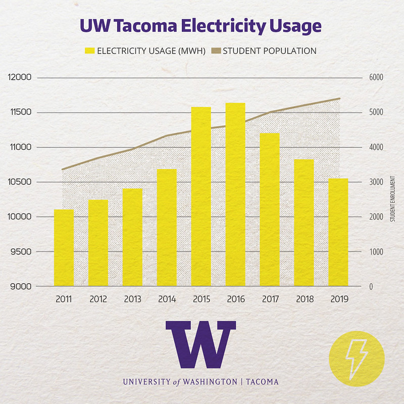 UW Tacoma's electricity consumption from 2011 to 2019