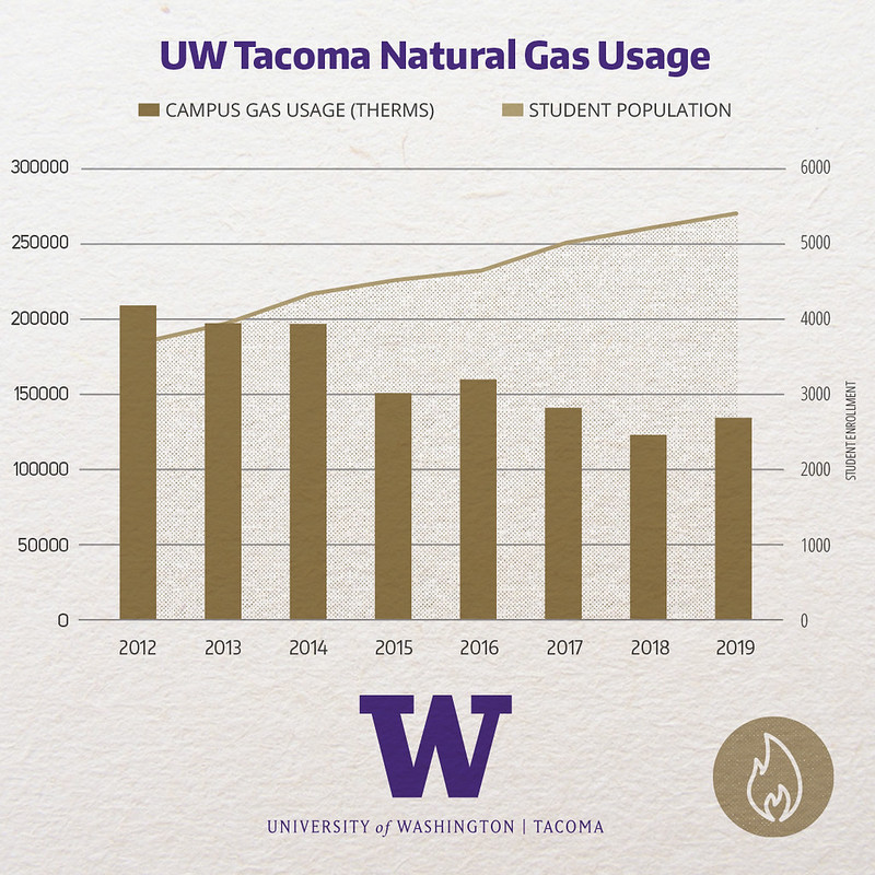 Natural Gas usage for the campus from 2012 to 2019