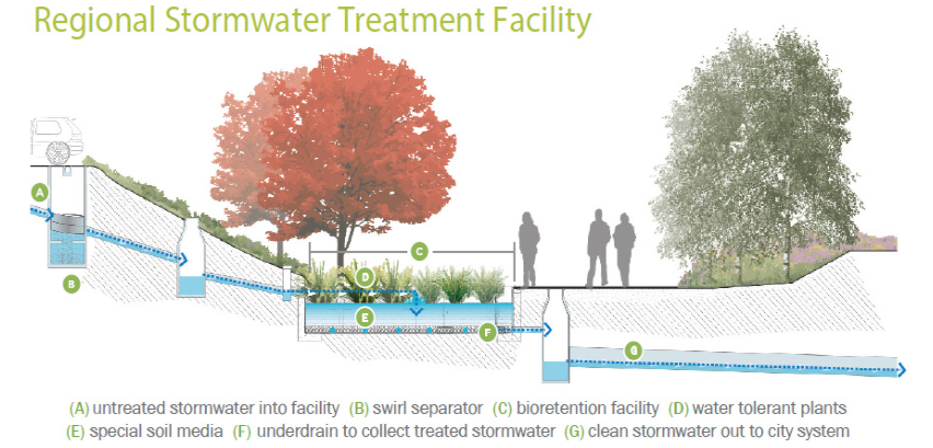 Schematic of the Prairie line trail. From the parking lot into the bioretention area where the stormwater is filtered and released into the city's stormwater system.