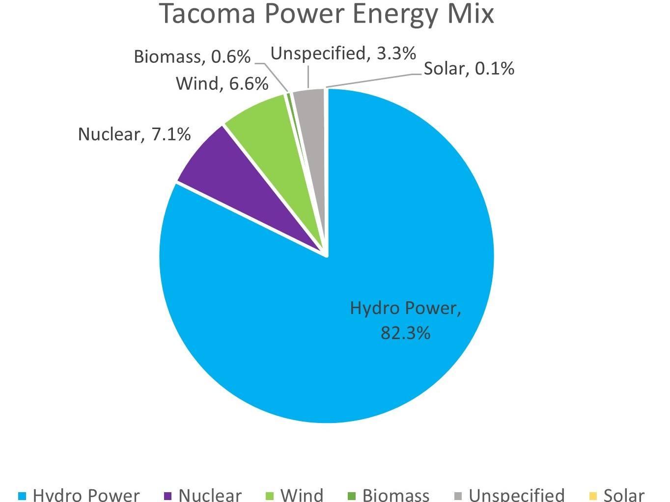 Pie chart of Tacoma power mix. 82.3% Hydro power, 7.1% Nuclear, 6.6% Wind, 0.6% Biomass, Unspecified 3.3%, and 0.1% Solar.