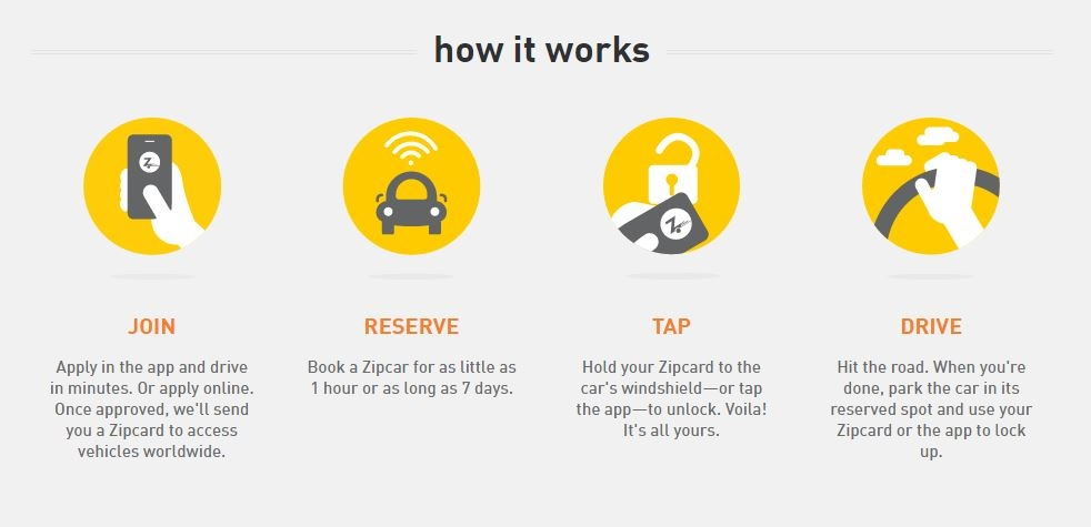 Zipcar How It Works graphic