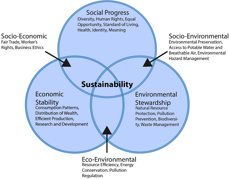 The Three circles of Sustainbility. Includes social progress, economic stability and environmental stewardship