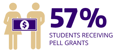 Graphic with words 57% of students receive pell grants and two people holding a dollar bill