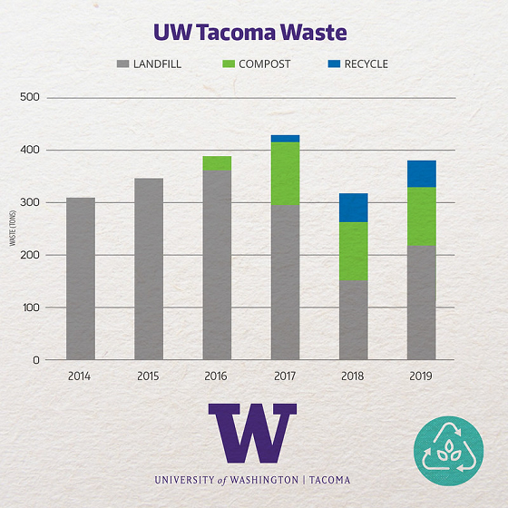 Graph of waste collection on campus