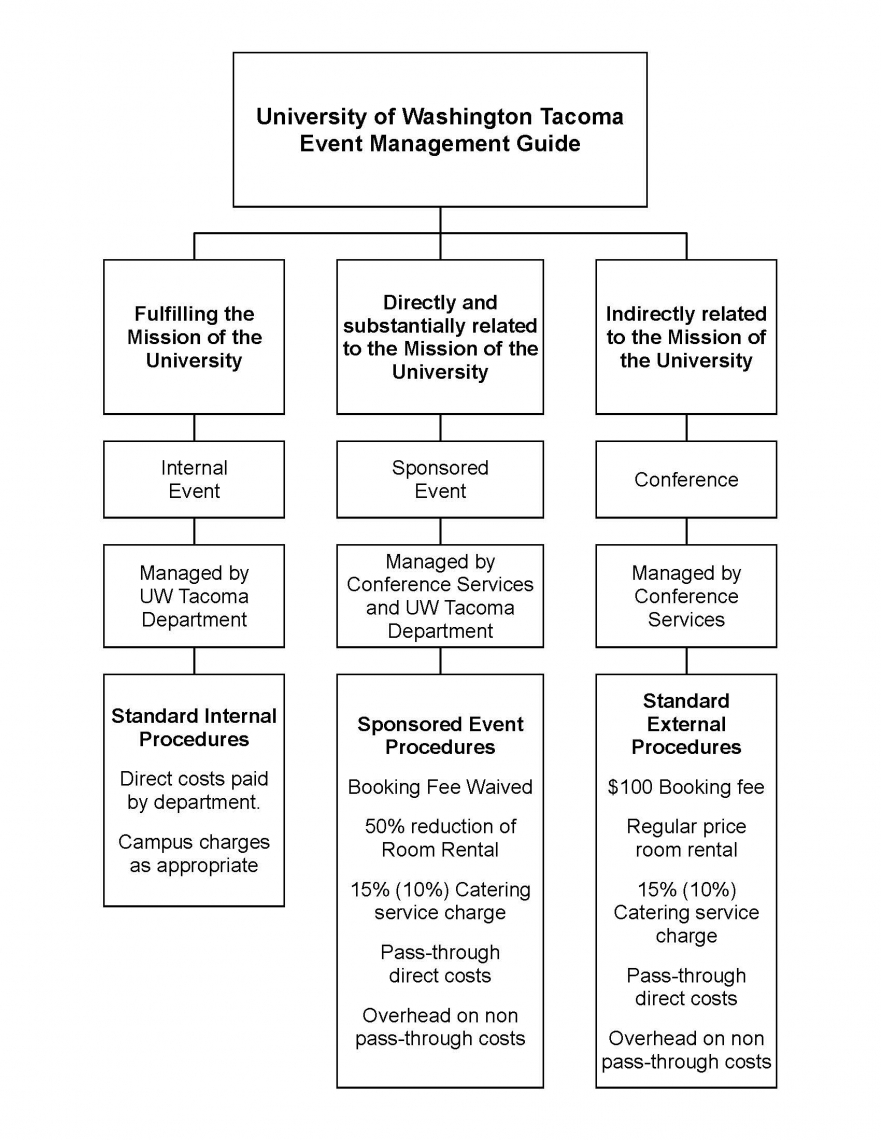 uw-tacoma-event-management-guide-updated