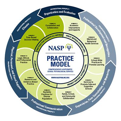 NASP Practice Model for School Psychology Programs