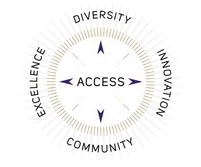 UW Tacoma values diagram: Access at the center, surrounded by Excellence, Diversity, Innovation and Community